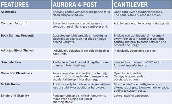 4post cantilever comparison_Dallas